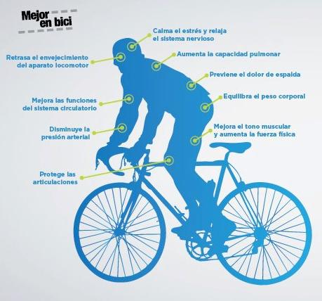 La salud funciona mejor en bicicleta veganolibre - Beneficios de la bici eliptica ...